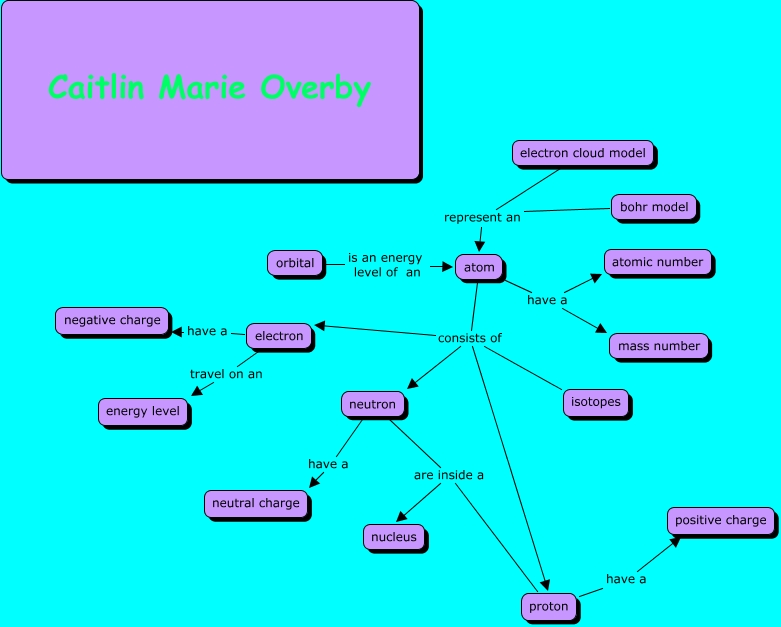 Caitlin Overby S Atoms Concept Map