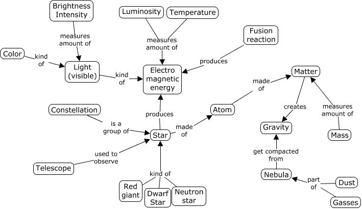 Astronomy concept map